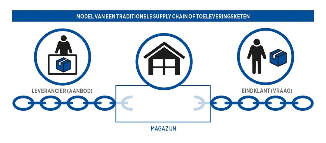 Model van een traditionele Supply Chain of toeleveringsketen