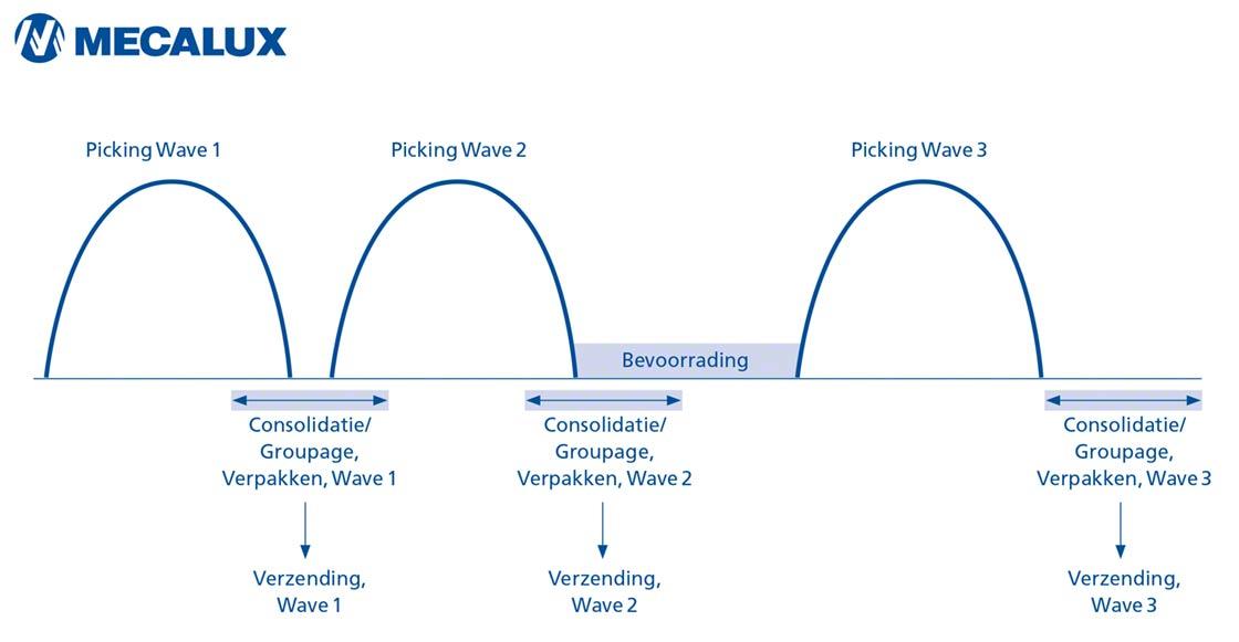 Dit schema toont de verdeling van de activiteiten met de wave picking methode