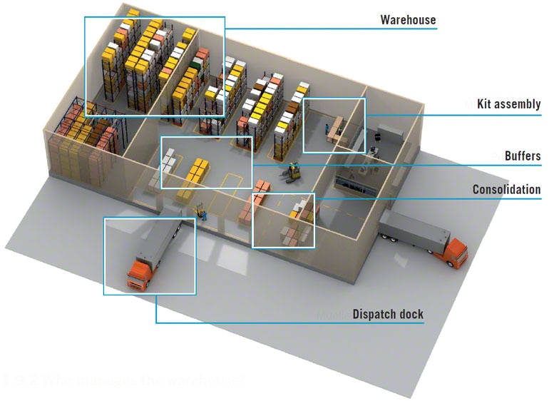 Elke zone in het magazijn wordt via het WMS efficiënter beheerd
