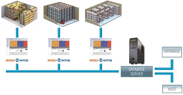 Een WMS kan meerdere magazijnen op een geïntegreerde en overkoepelende manier beheren