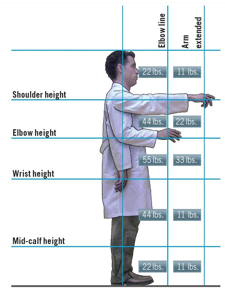 Ergonomie is een essentiële factor om rekening mee te houden bij het klaarzetten van de bestellingen