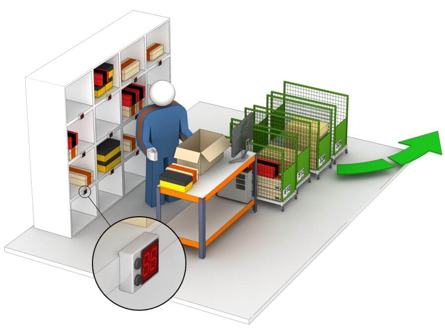 Pack single units or separate orders and place them directly in the transport agency's shipping cages