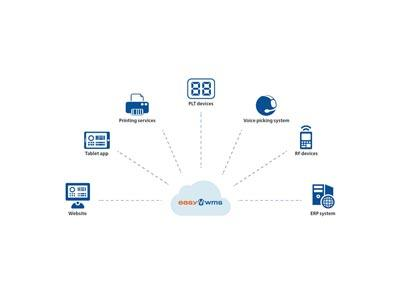 Le cloud computing, l'allié de la chaîne logistique