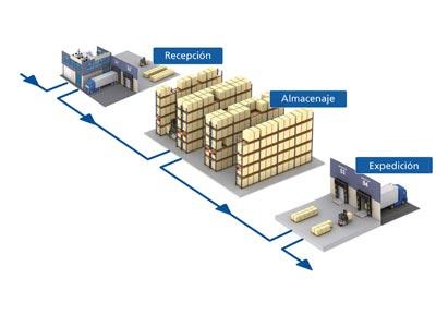 Les avantages d'une gestion intelligente de l'entrepôt