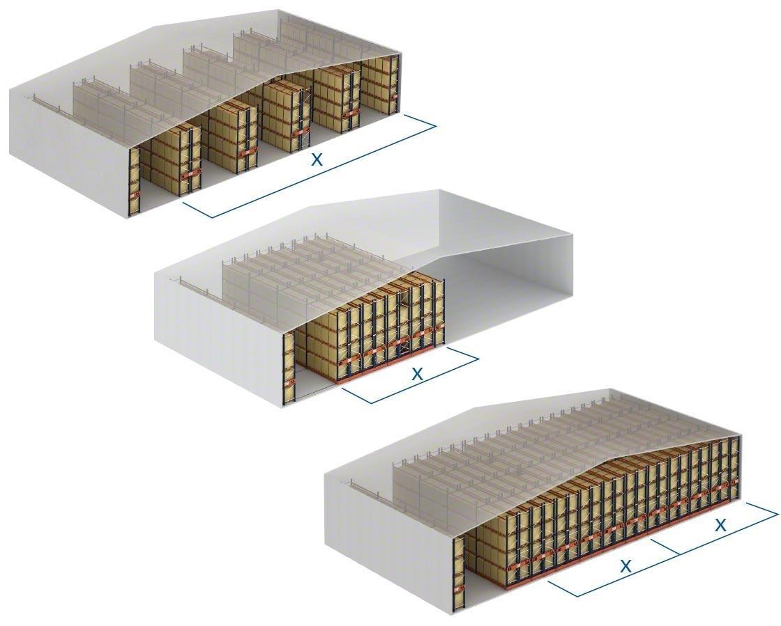 Comparaison de la capacité de stockage offerte par les rayonnages conventionnels et les rayonnages à palettes mobiles ; les systèmes mobiles sont très utilisés dans les chambres frigorifiques car ils augmentent leur capacité de stockage.