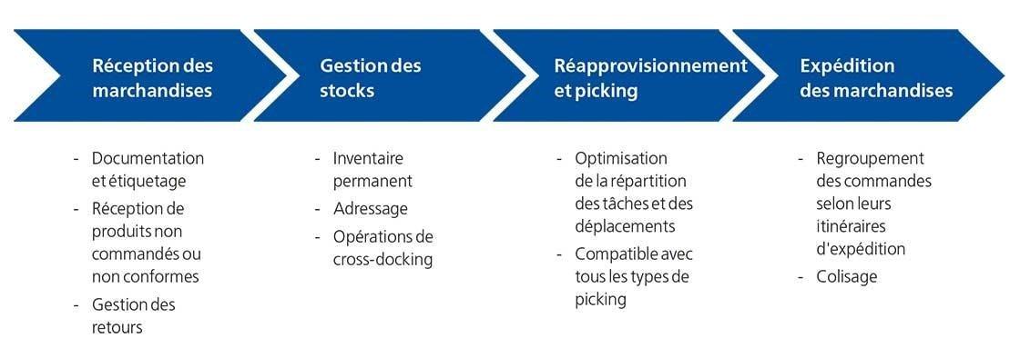 Ce schéma résume les principales fonctionnalités d'Easy WMS, le logiciel de gestion d'entrepôt de Mecalux.