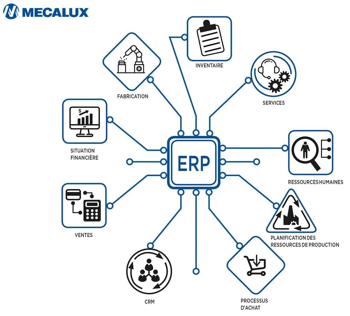 L'ERP est une suite logicielle qui répond aux besoins de chaque service organisationnel, y compris la logistique.
