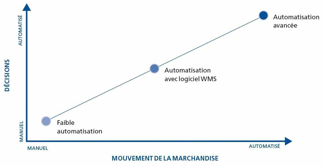 Ce graphique montre les différents niveaux d'automatisation d'un entrepôt logistique.