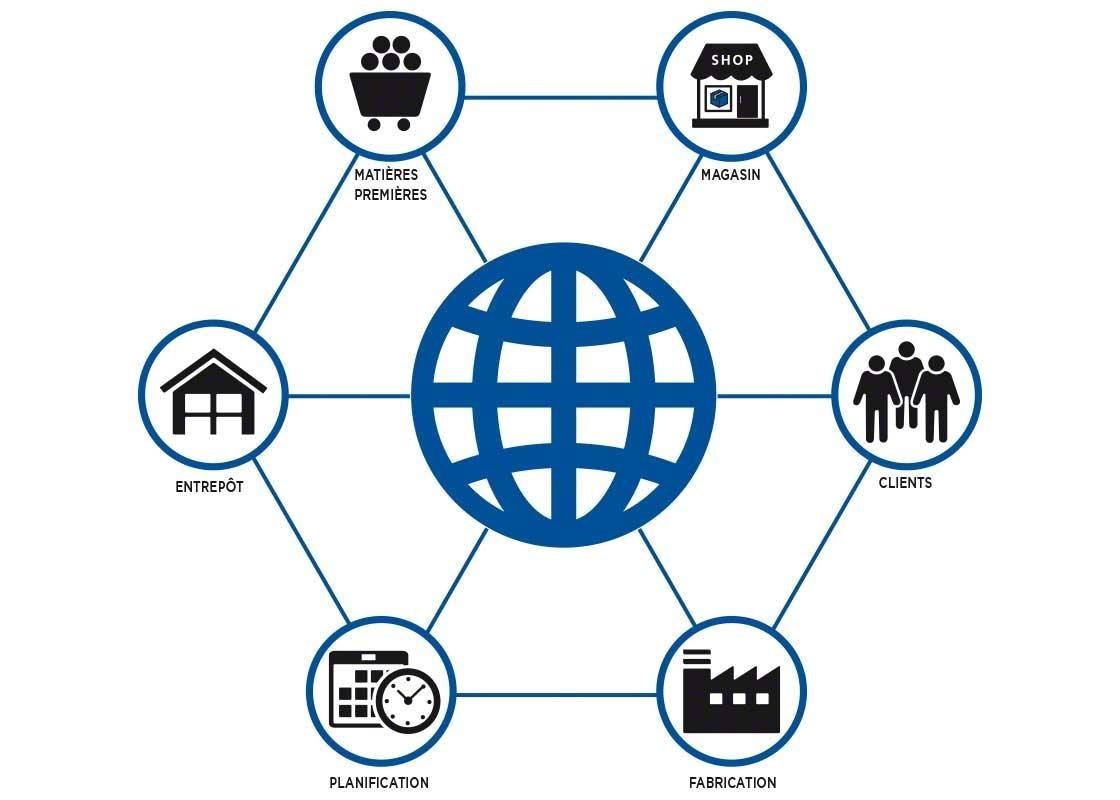 L'intégration des acteurs de la Supply Chain est essentielle au bon fonctionnement du cross-docking.
