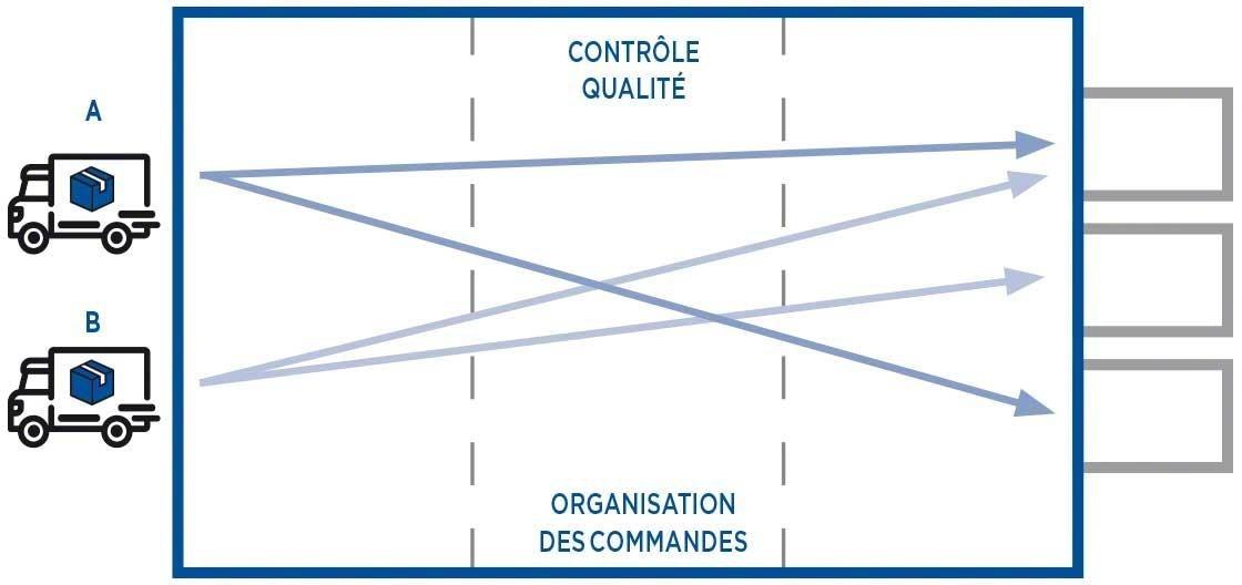Le cross-docking consolidé nécessite de préparer des nouvelles unités de charge qui s'ajustent à la demande du client final.