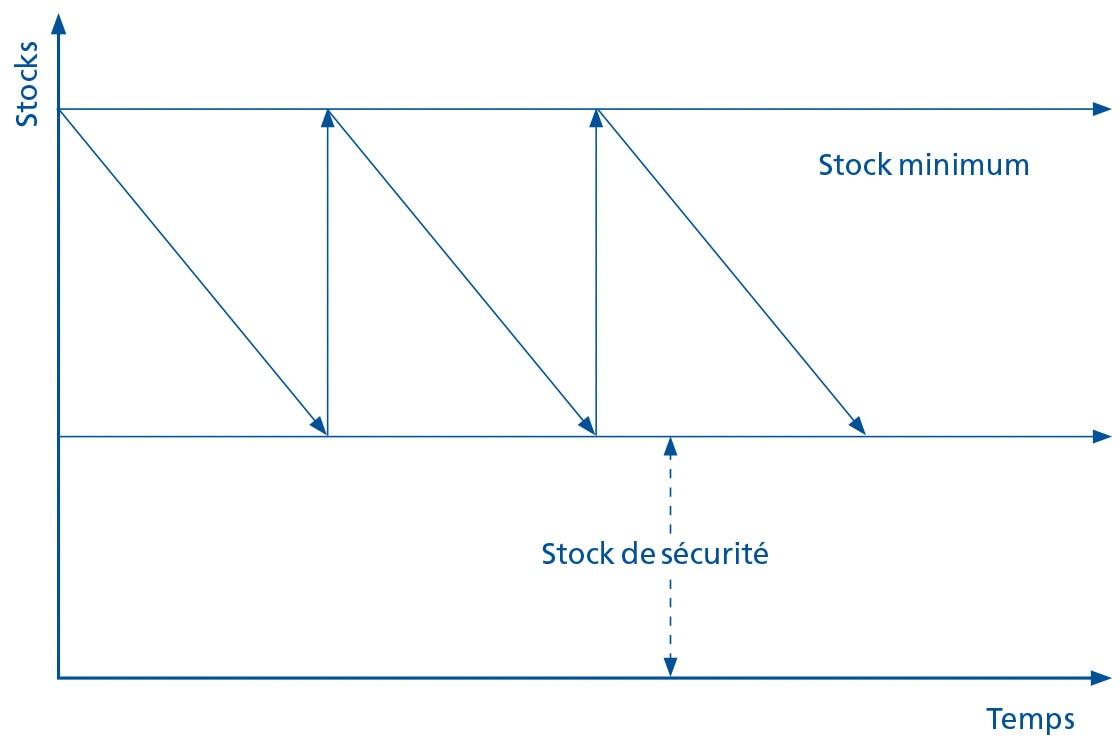 Dit diagram is een vereenvoudigde weergave van de verschillende voorraadniveaus