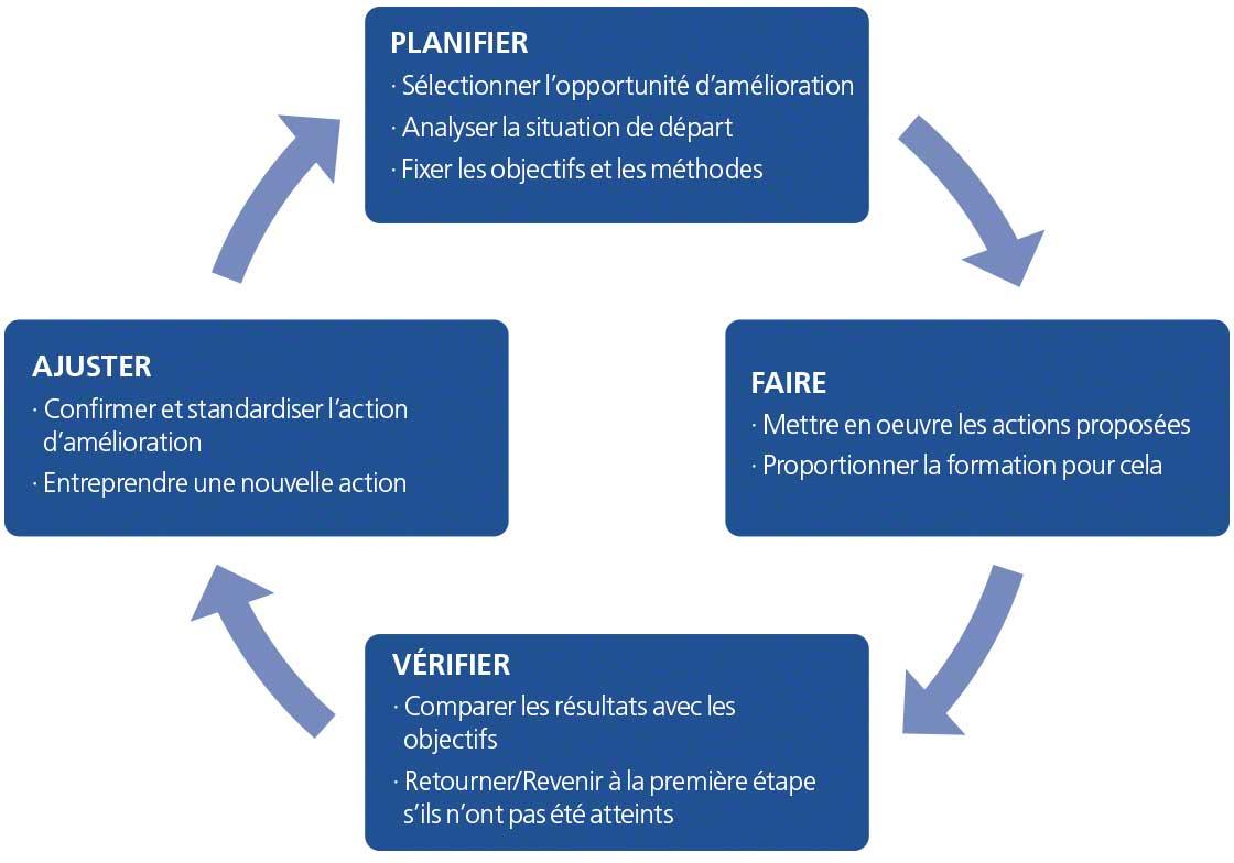 Le diagramme représente le cycle PDCA avec les étapes planifier, développer, vérifier et ajuster