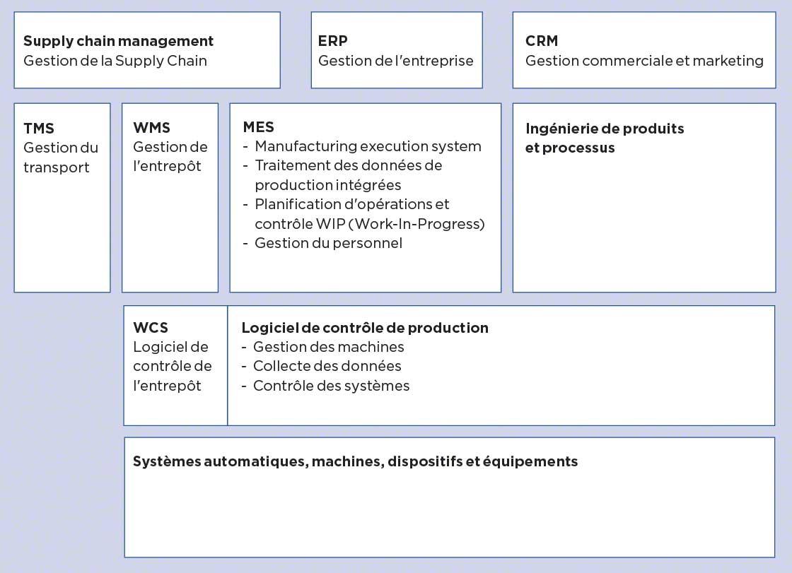 Cartographie de systèmes de gestion dans l'entreprise : MES, TMS, SGA, WCS...