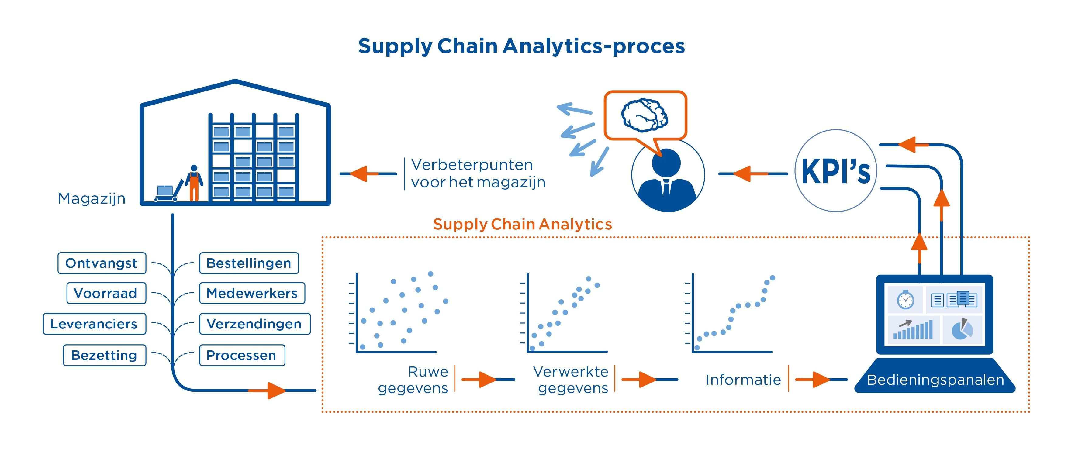 Supply Chain Analytics-proces